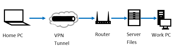 VPN and RDP for Businesses